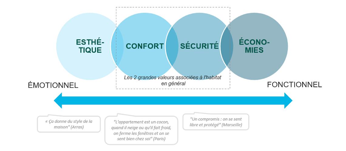 L'UFME présente les résultats de l'étude sur la perception des fenêtres PVC par les ménages français