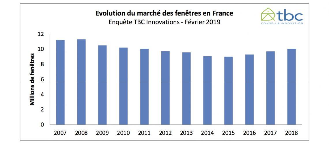 Fenêtres : un marché en croissance de + 3% en 2018 selon TBC Innovations