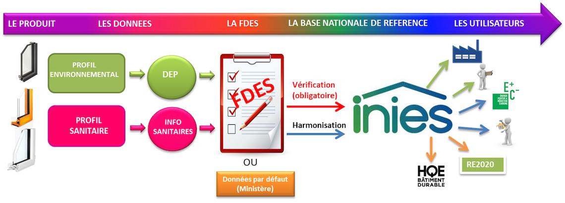 « Qu'est-ce qu'une FDES ? » la nouvelle fiche technique de l'UFME