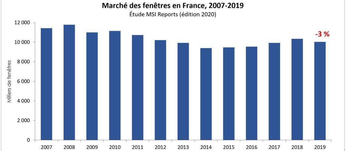 Le marché français de la fenêtre s'est légèrement contracté en 2019 selon la dernière étude de MSI