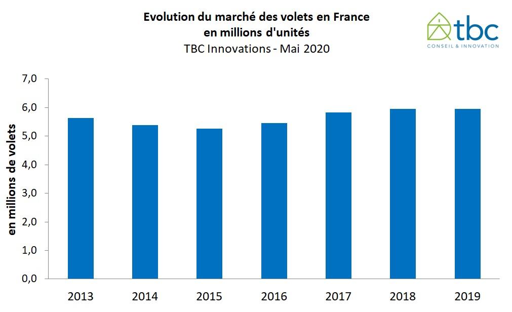 Le marché des volets en 2019 et quid de 2020 ? Nouvelle étude de TBC Innovations