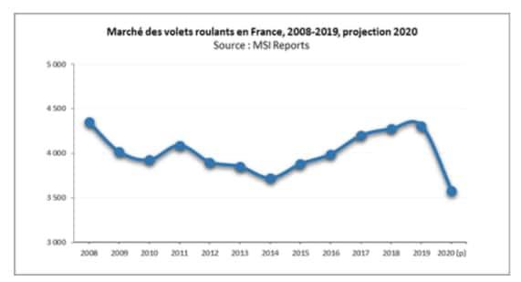 Volets, le marché français a souffert mais garde son potentiel de développement